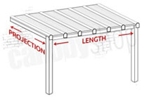 canopy-projection-and-length